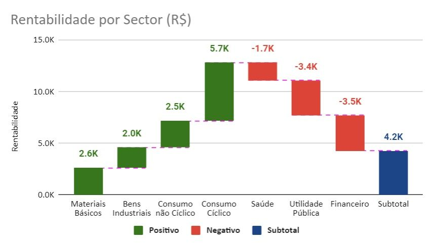 Rentabilidade da carteira por sector