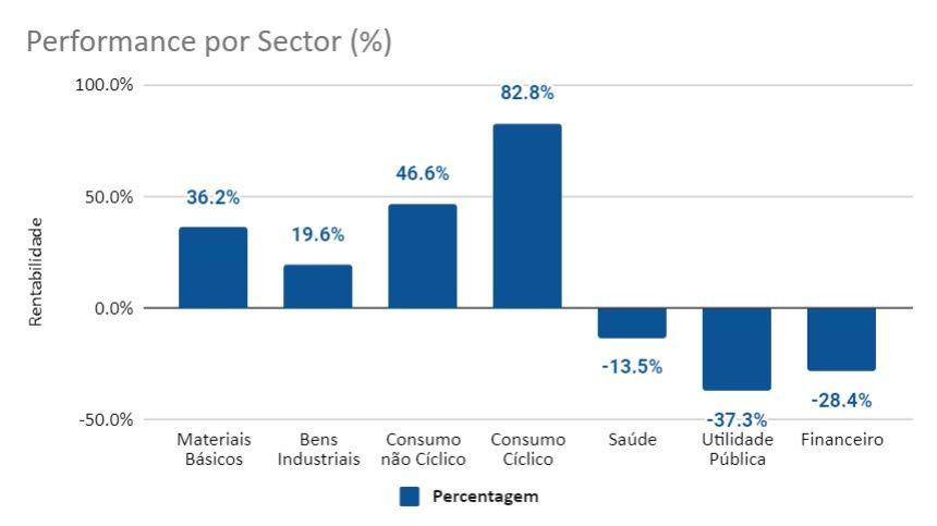 Performance da carteira por sector