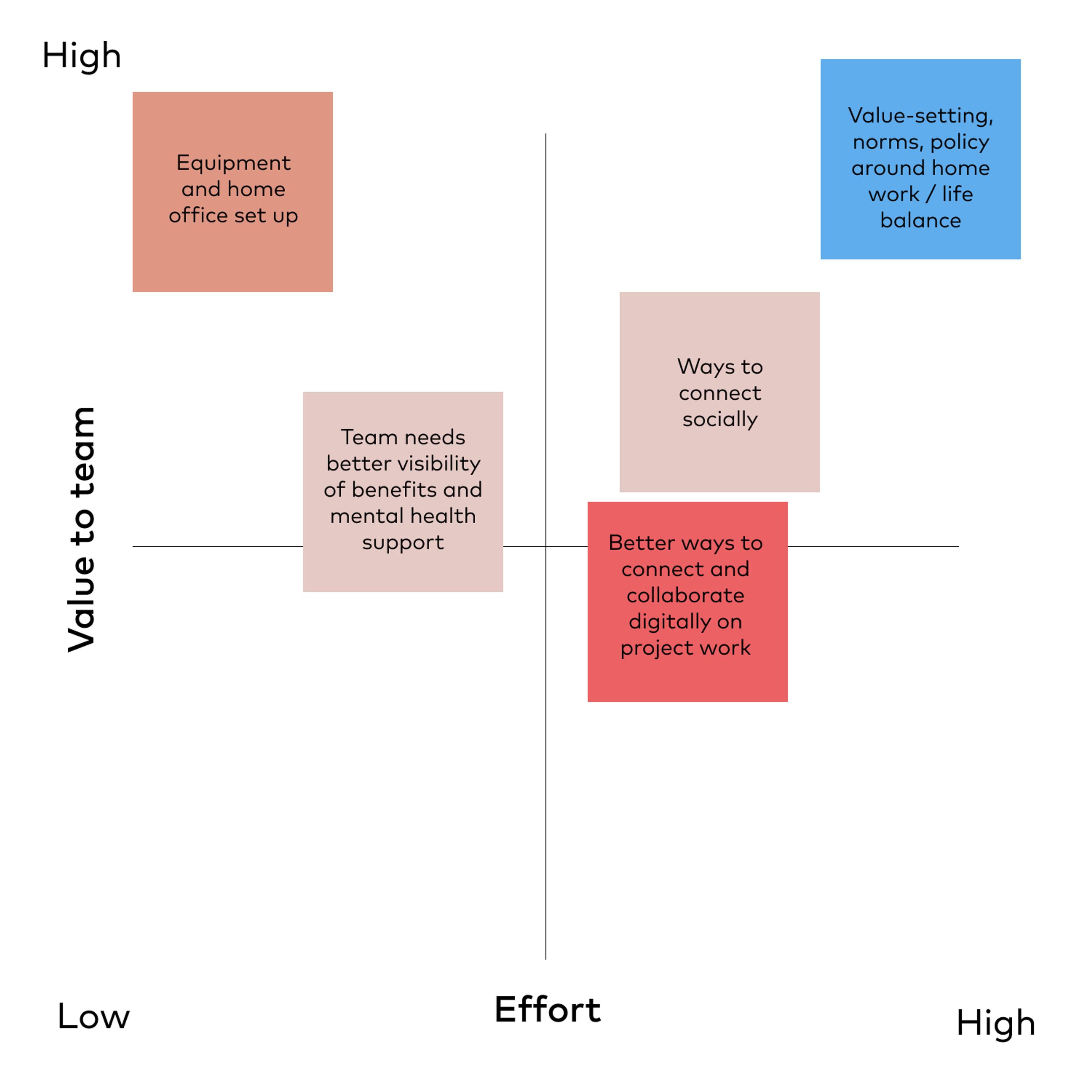 Value to team vs effort matrix