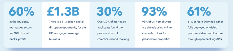 Over 30% of mortgage applicants report that they found the mortgage experience stressful