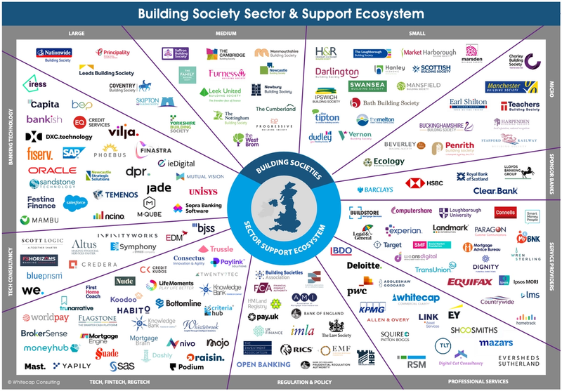 Building Society Sector & Support Ecosystem