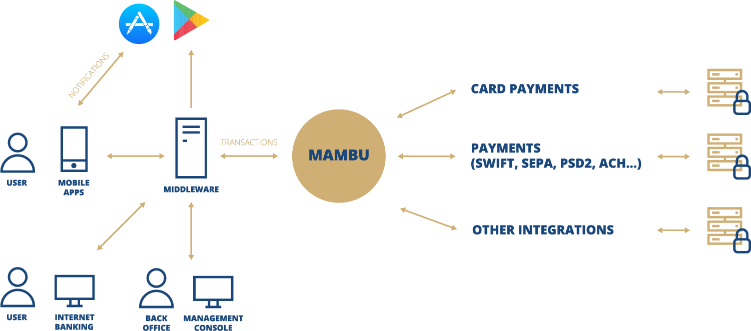 Flow chart depicting Mambu as the connecting API between various services and users