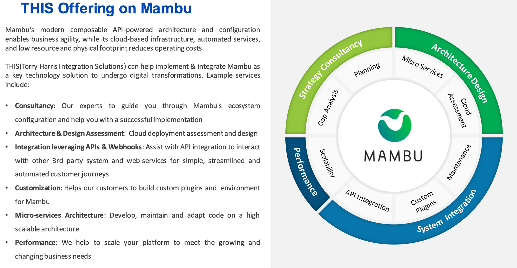 Wheel chart depicting Mambu's modern, composable API-powered architecture at the centre of strategy consulting, architecture design, system integration and performance.