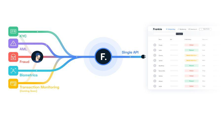 Flowchart showing services connecting to Frankie Financial API.