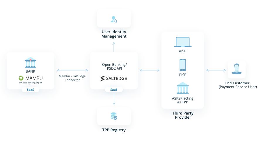 Salt Edge SaaS diagram
