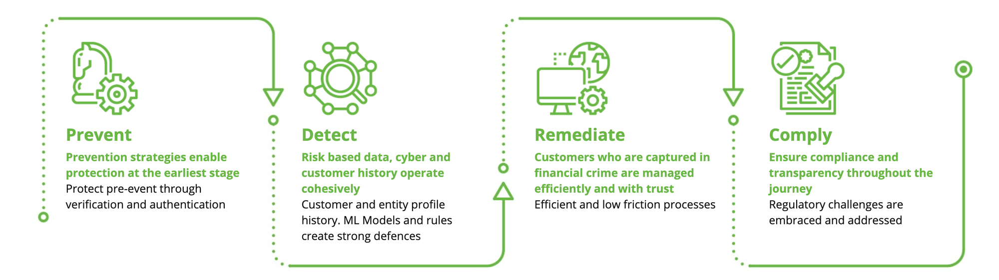 Feedai's approach to fighting financial crime: prevent, detect, remediate, comply