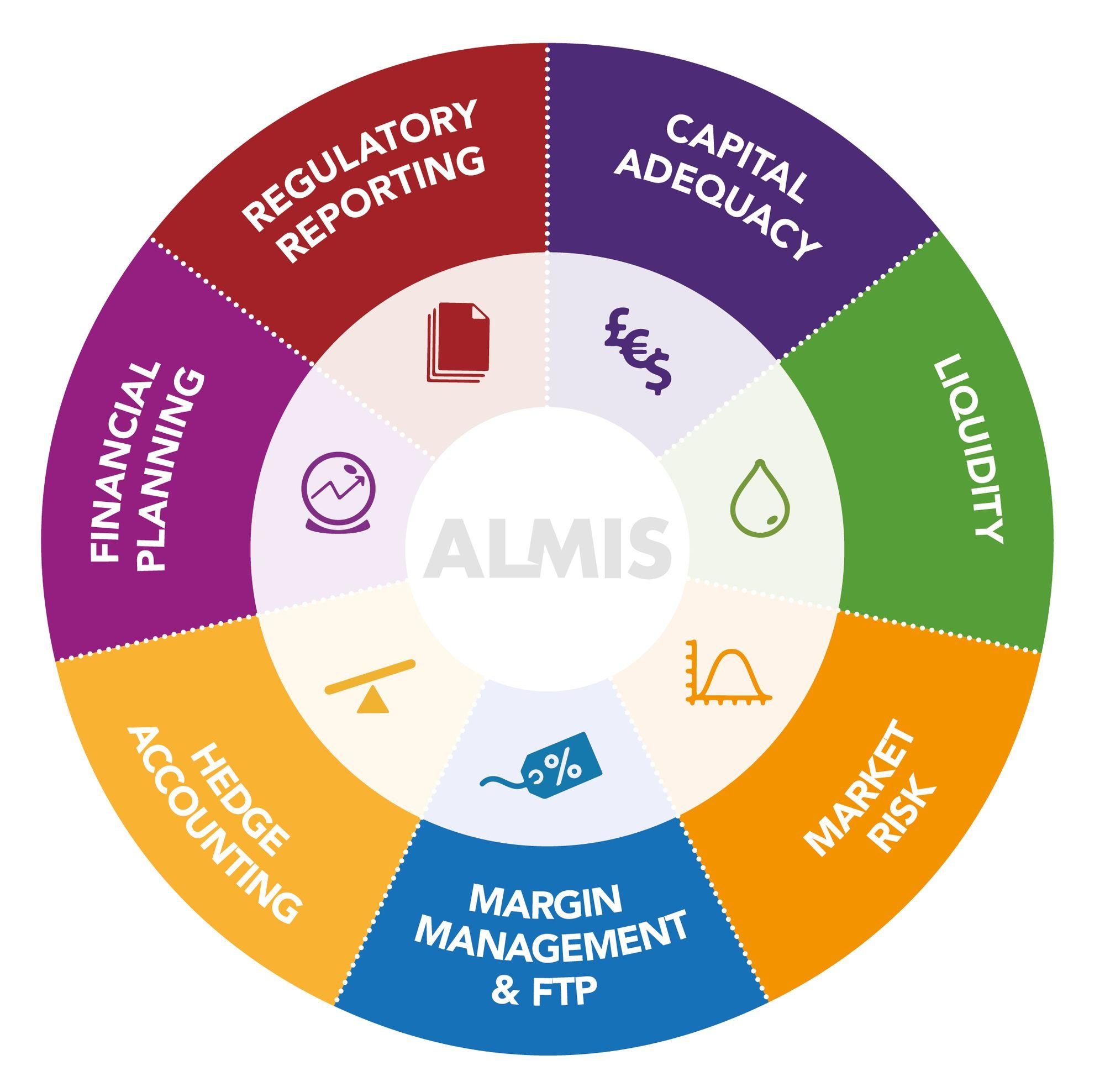 Wheel chart depicting Almis at the centre of regulatory reporting, capital adequacy, liquidity, market risk, margin management & FTP, hedge accounting, and financial planning.
