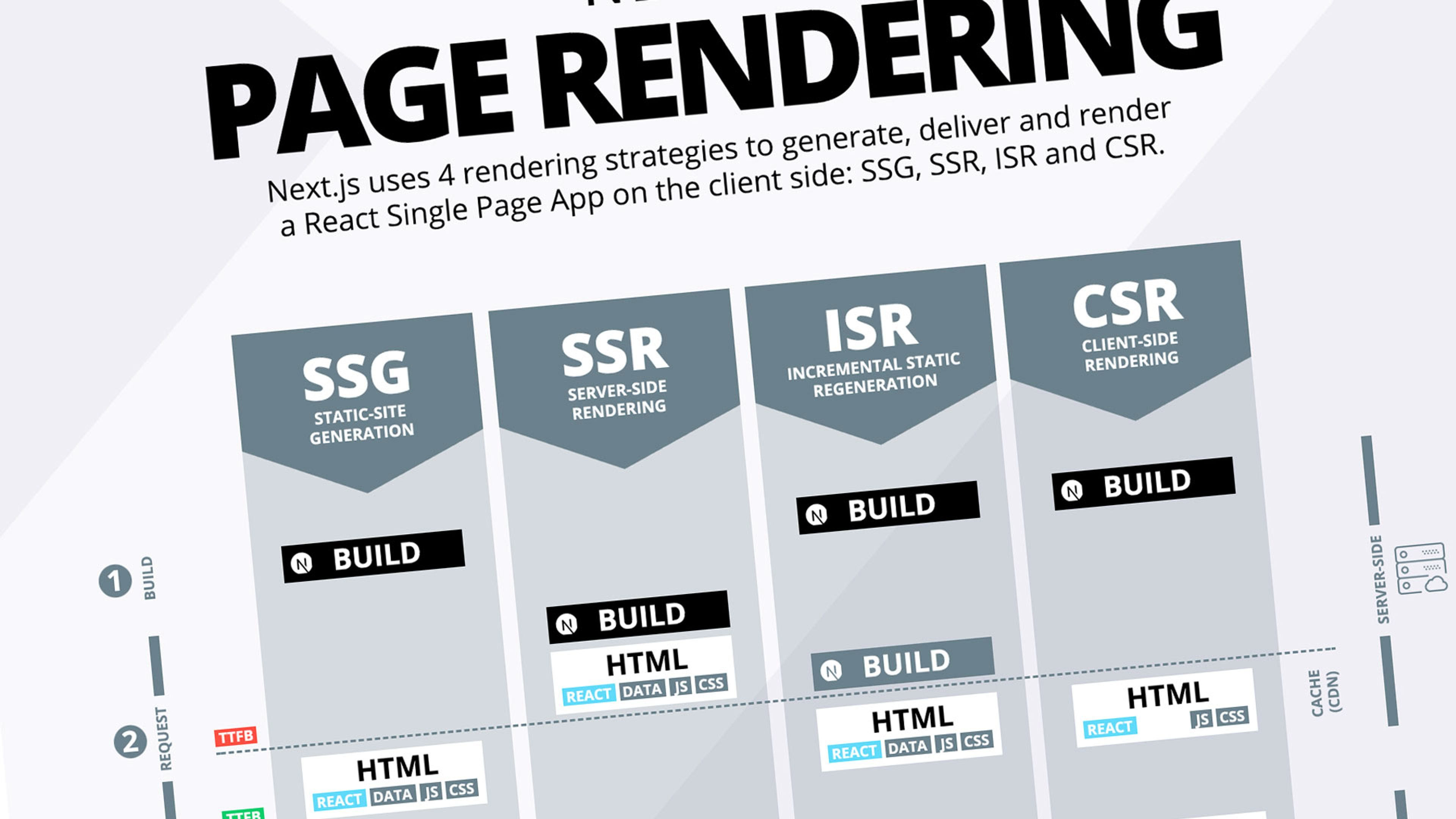 Cover Image for Next.js: The Ultimate Cheat Sheet To Page Rendering