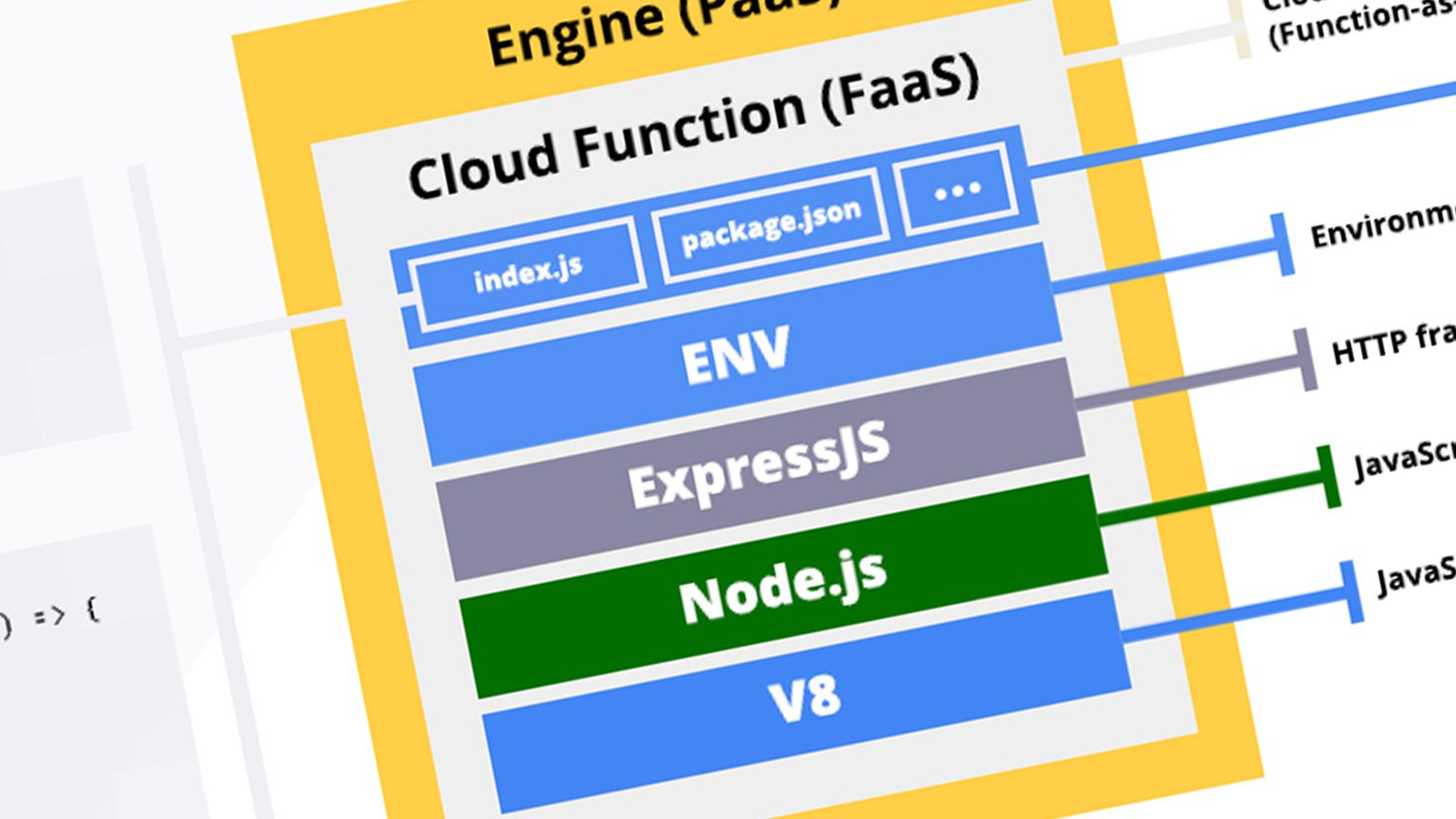 Cover Image for Anatomy of a Google Cloud function [Infographic]