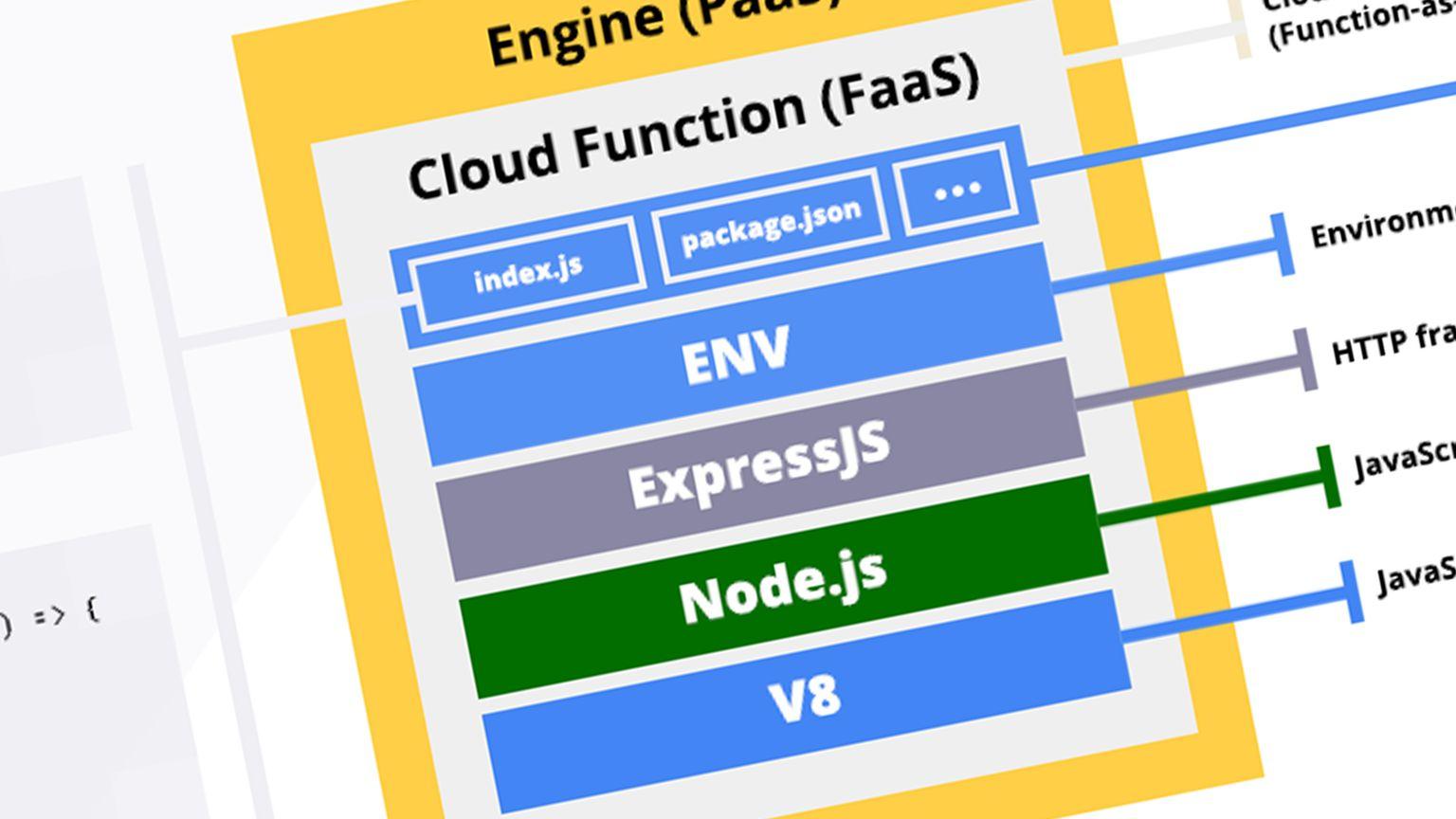Cover Image for Anatomie d'une fonction Google Cloud [Infographie]