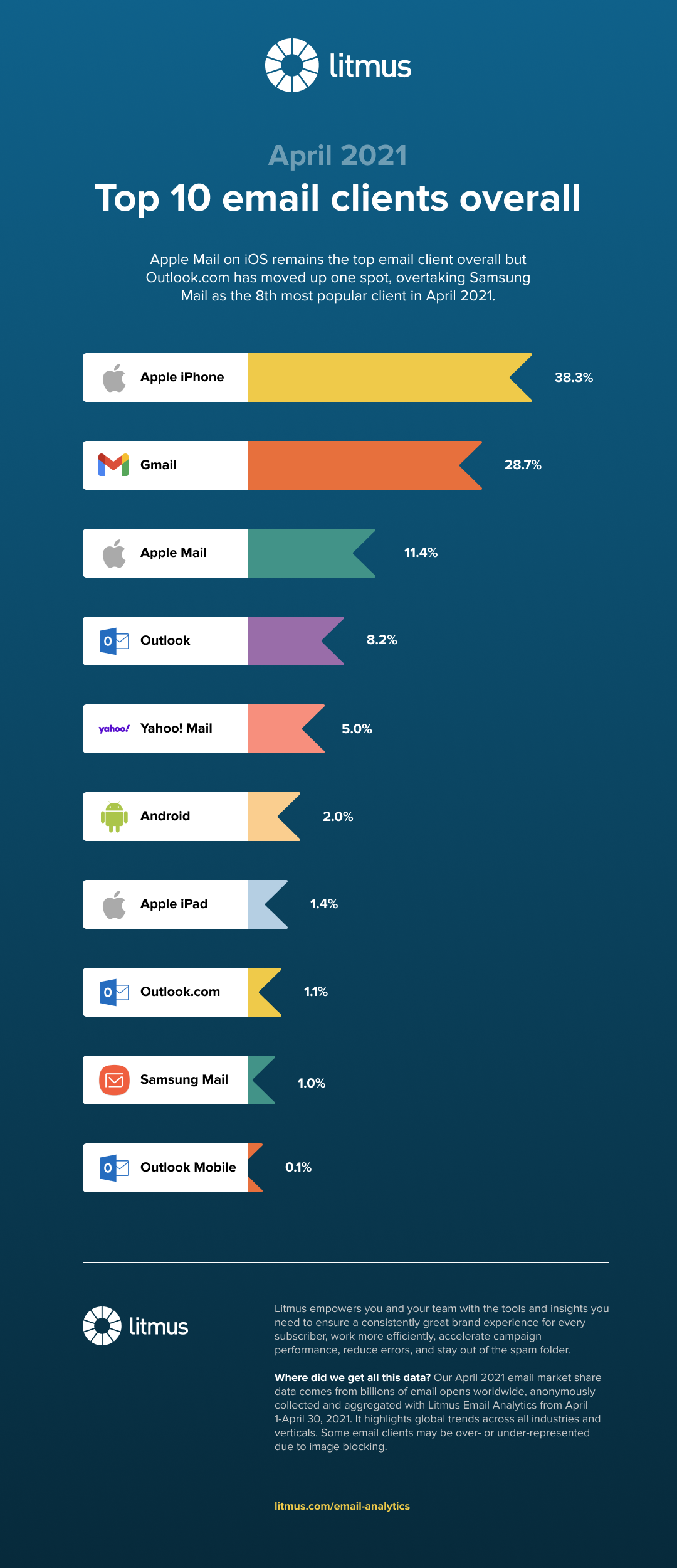 email-client-market-share-april-2021.png