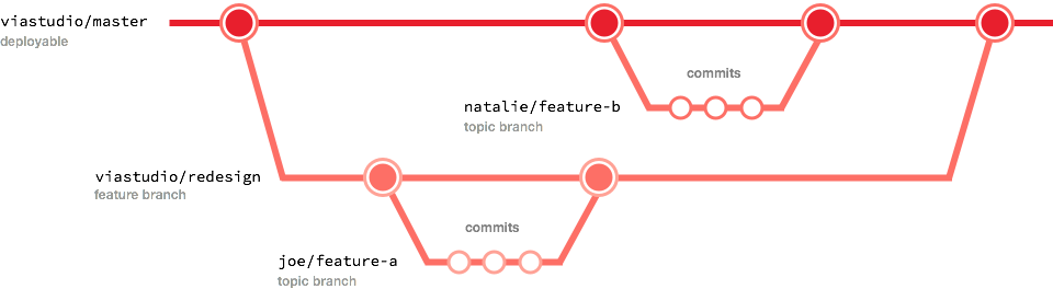 branching-feature1.png