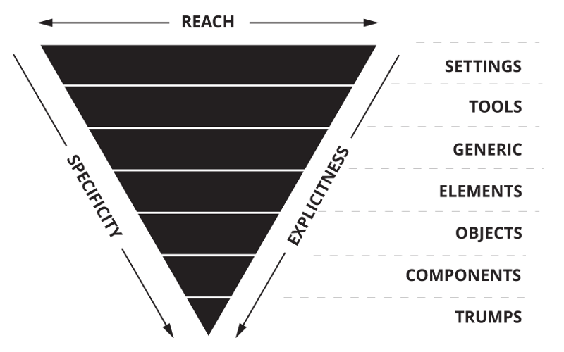 itcss_triangle.png