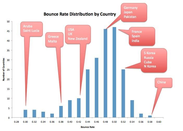 Bounce-Rate-Distribution-by-Country.jpg