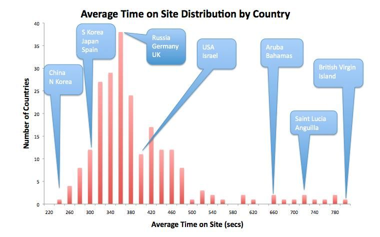 Average-Time-on-Site-by-Country.jpg