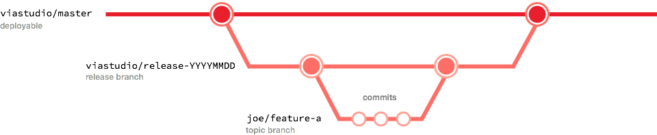 branching-release1.png