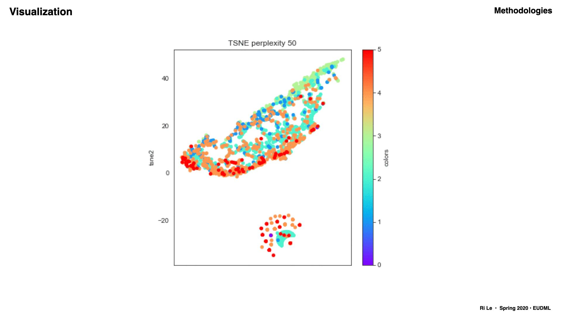 Attempts to compare TSNE with HDBSCAN clustering outputs