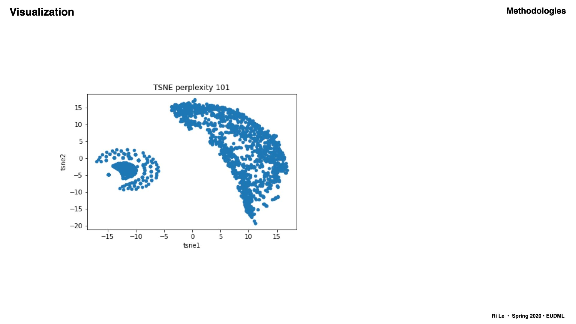 T-distributed stochastic neighbor embedding (TSNE) experiments