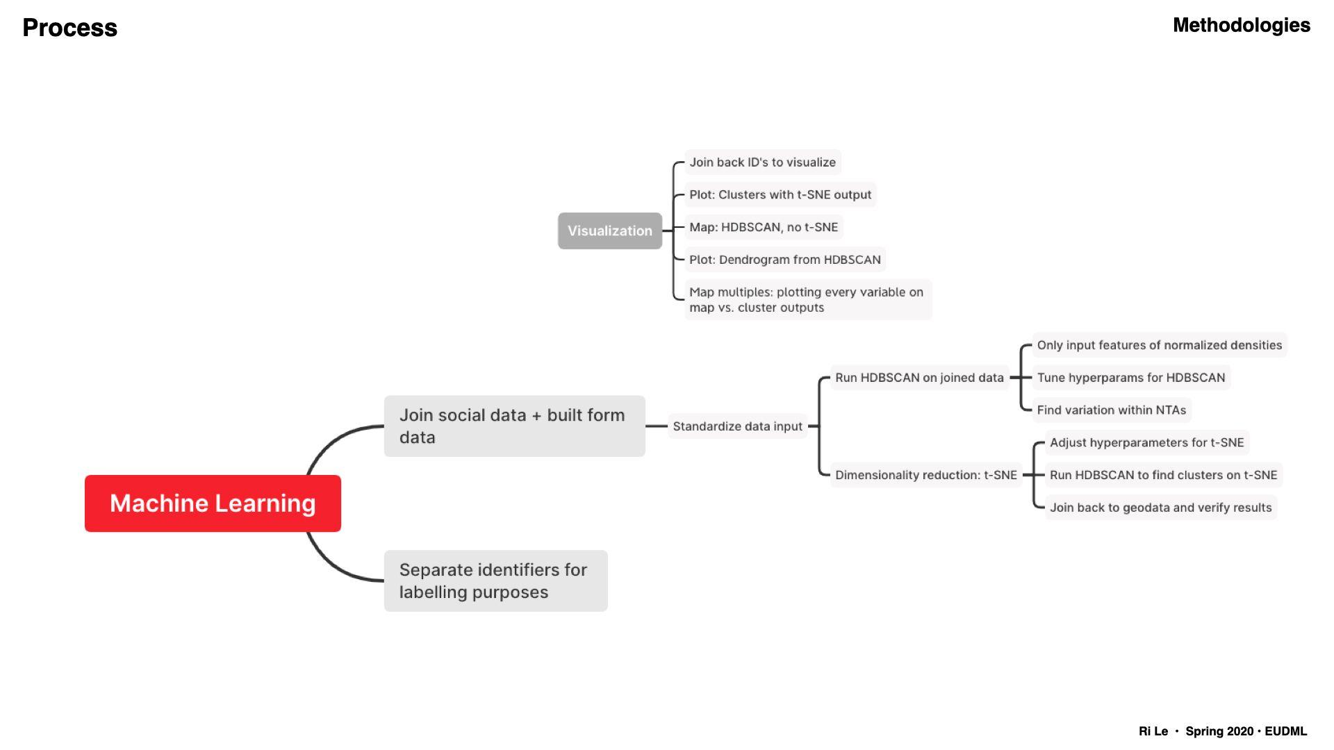 Methodology diagram