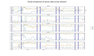 Visual comparison of sensor data across experiments