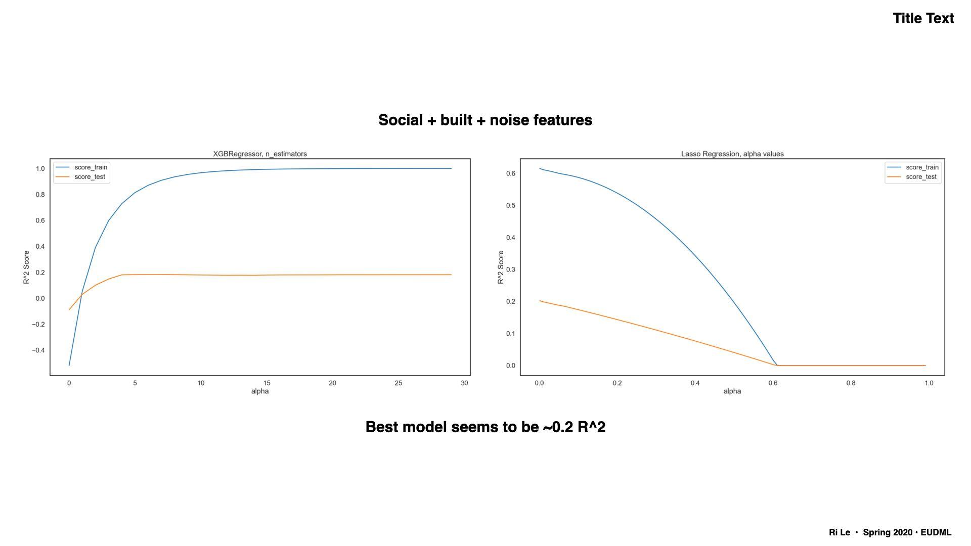 Comparison of predictive models