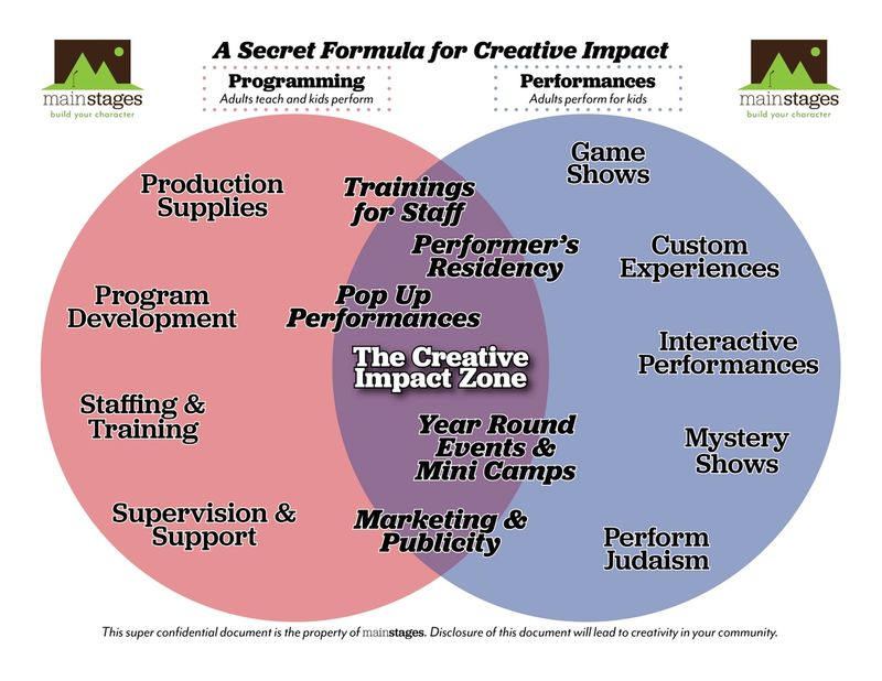 Venn Diagram left side Programming right side Performances and in the middle Creative Impact Zone