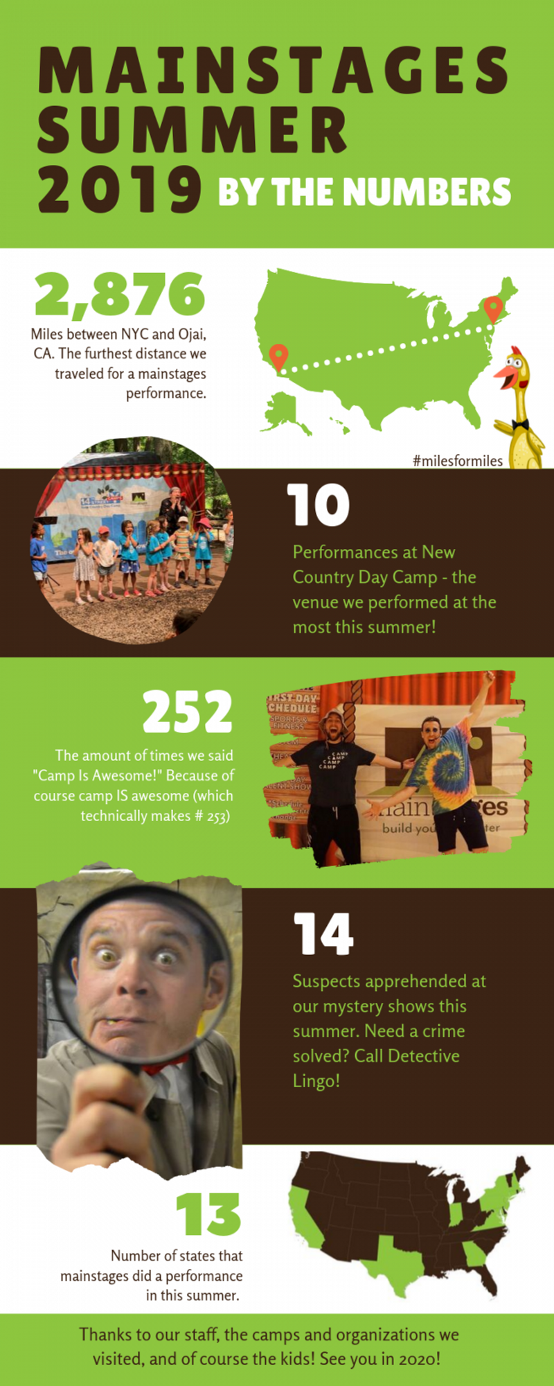 infographic titled 'mainstages summer 2019 by the numbers' image of USA map '2,876 miles between NYC and Ojai, CA. The furthest distance we traveled for a mainstages performance.' Image of kids on stage at a summer camp with a performer making a silly face, '10 performances at New Country Day Camp - the venue we performed at the most this summer!' Image of two performers in camp attire making excited faces and spreading their arms, '252 The amount of times we said 'Camp is Awesome!' because of course camp IS awesome (which technically makes # 253.' Image of a detective making a silly face into a magnifying glass '14 suspects apprehended at our mystery shows this summer. Need a crime solved? Call Detective Lingo!' Image of a map of the USA with 13 states highlighted in green, '13 number of states that mainstages did a performance in this summer.' Text at the bottom of the infographic says 'Thanks to our staff, the camps, and organizations we visited, and of course the kids! See you in 2020!'