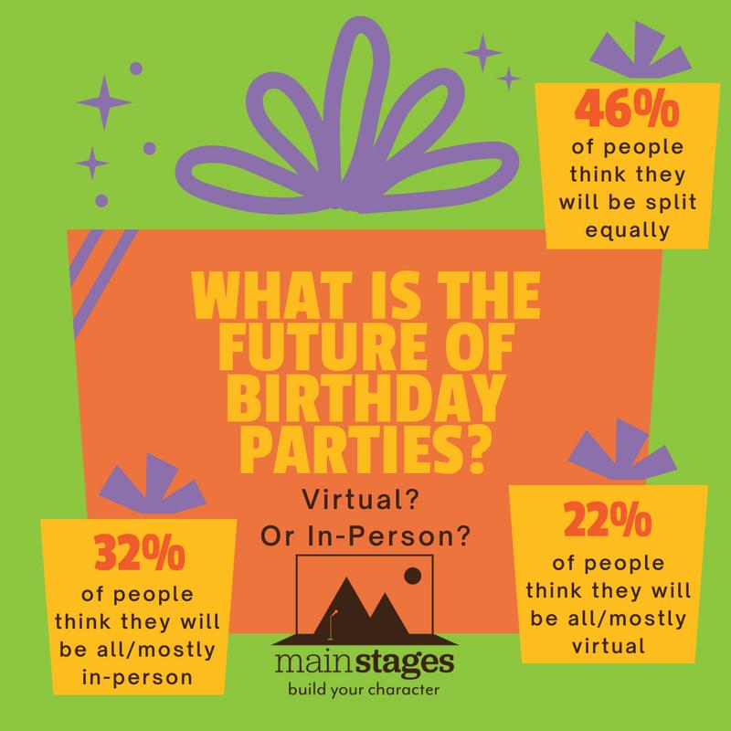 virtual birthday parties