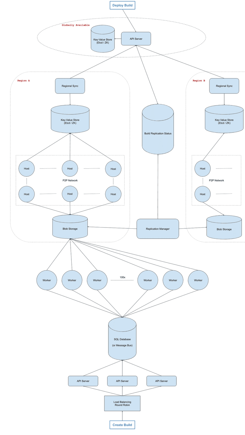 code-deployment-system-image
