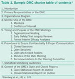 Data Monitoring Committees in Practice