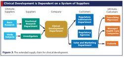 Investigators as Suppliers