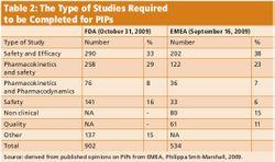 Pediatric Trials: A Worldwide View