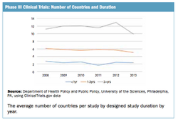 Number of Countries in Phase III Studies Remains Steady