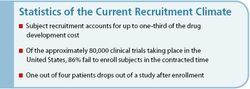 Raising the Bar on Subject Recruitment