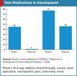 Pain Drugs: A Diverse Field