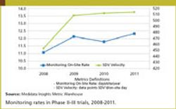 Increasing Intensity of On-Site Monitoring a Troubling Trend