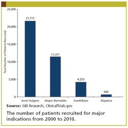 Clinical Trial Recruitment in Dermatology