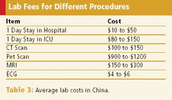 Clinical Trial Opportunities in China
