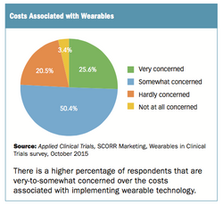 How Do You View the Future of Wearables?