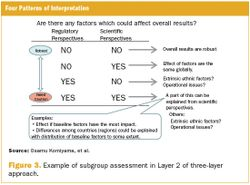Evaluation of Data for Multi-Regional Trials: A Three-Layer Approach
