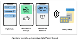 Smart New Normal in Medication Management—Personalized, Integrated, and Flexible
