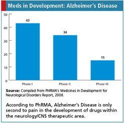 Alzheimer's by Phase