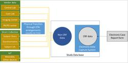 Establishing Metrics and Standardization for Non-CRF Data in EDC