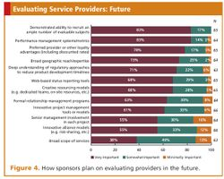The State of Clinical Outsourcing