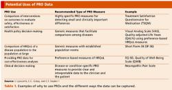 Late Phase Patient Reported Outcomes