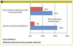 Selection of Phase I Service Providers