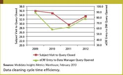 Data Cleaning Cycle Times Are Improving, But There's Still A Long Way to Go