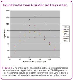 Quantitative Imaging in Clinical Trials