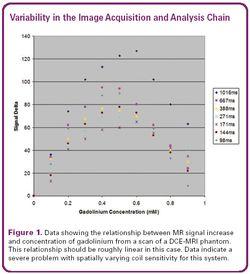 Quantitative Imaging in Clinical Trials