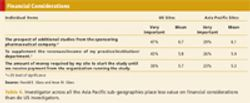 Physicians' Outlook on Participation